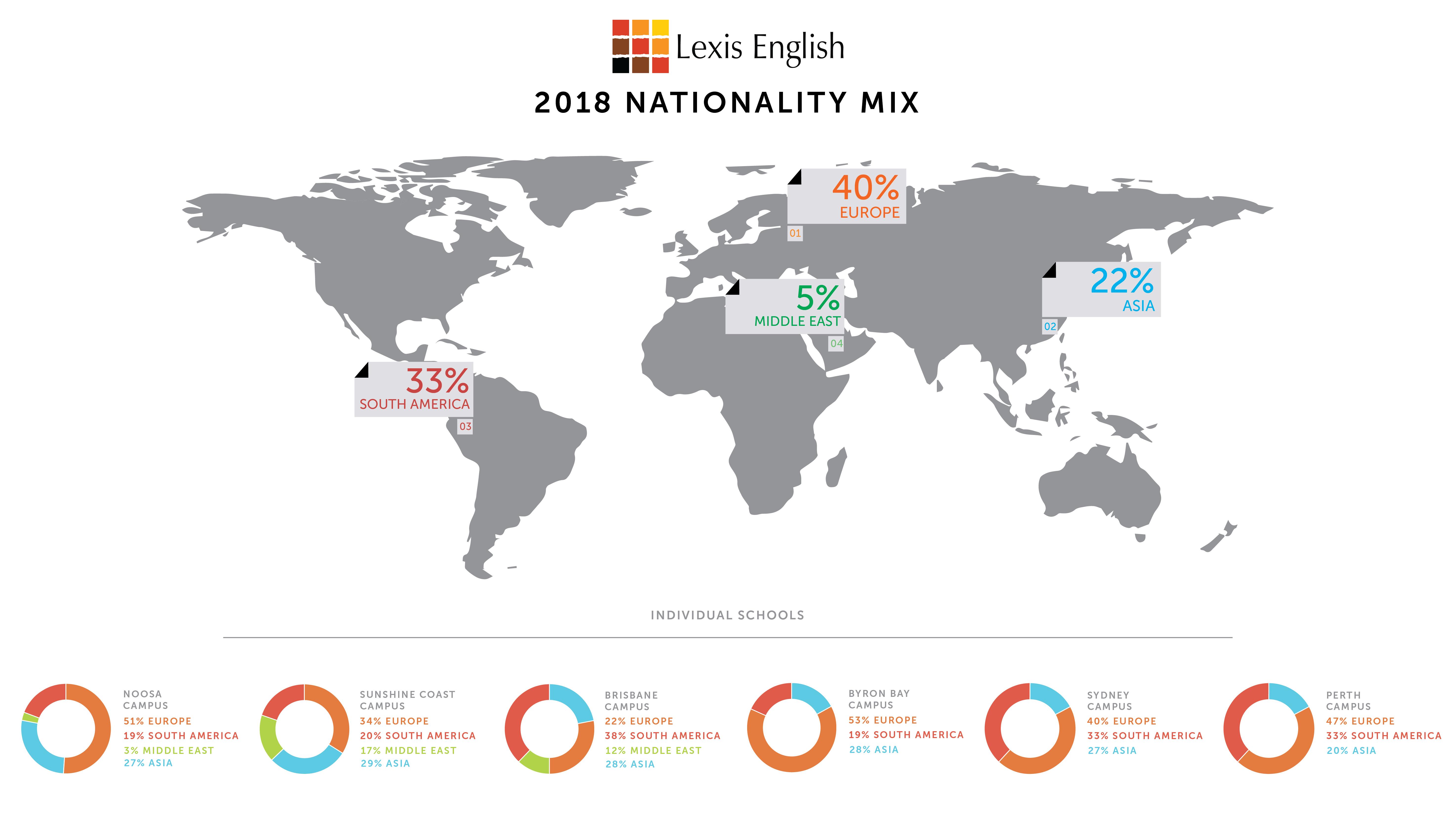2018 Nationality Mix - Lexis English